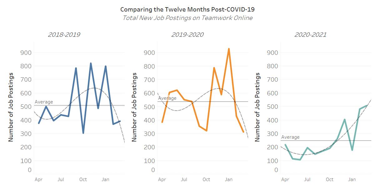 Changes in Job Posting Patterns