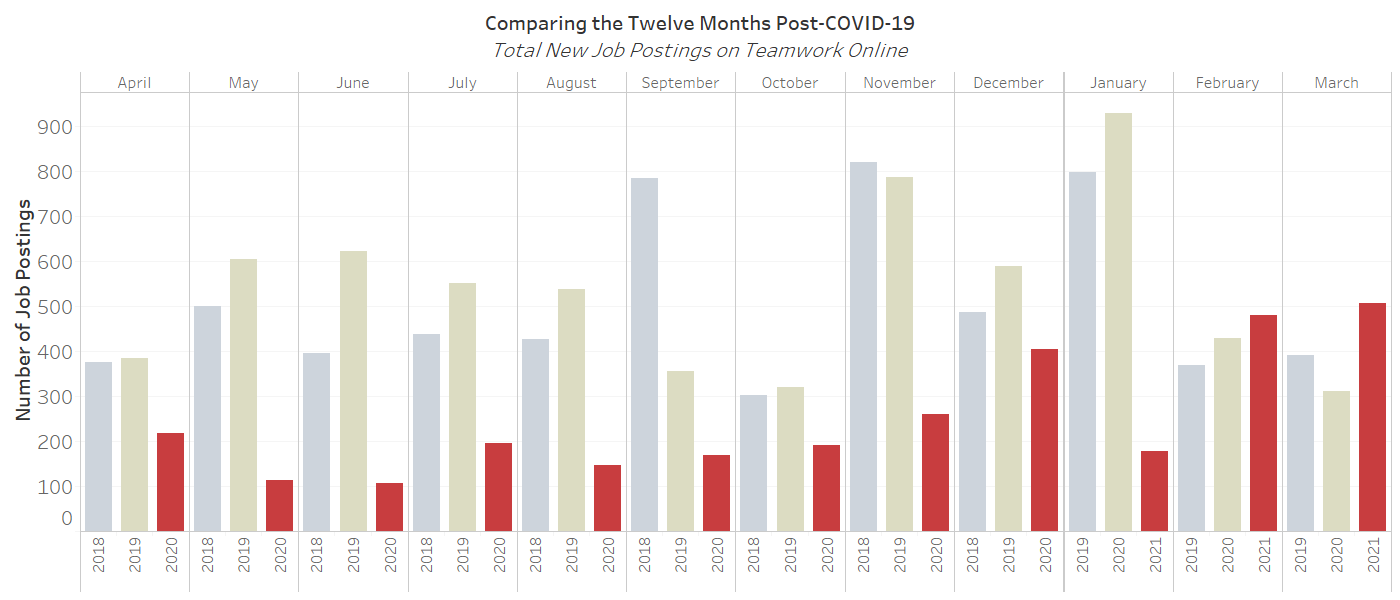 Monthly Comparisons