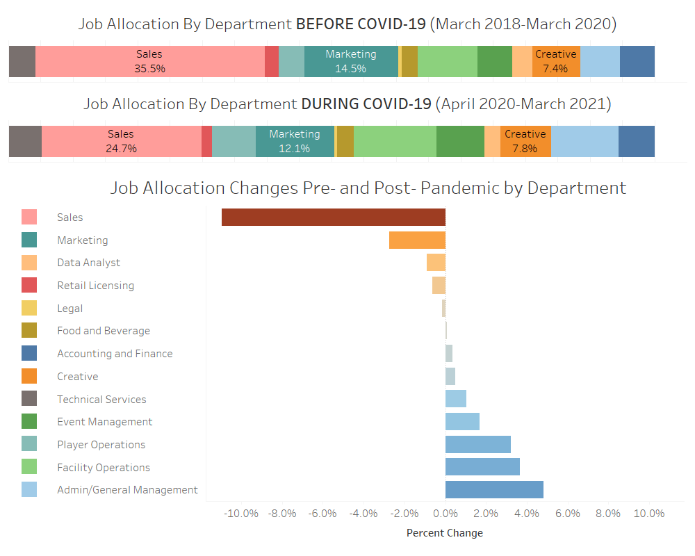 Job Allocation by Department Pre- and Post-COVID