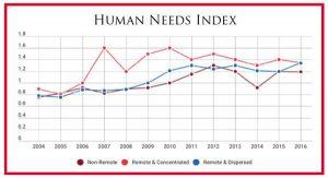 The Human Needs Index
