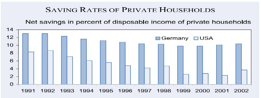 German private household saving rates