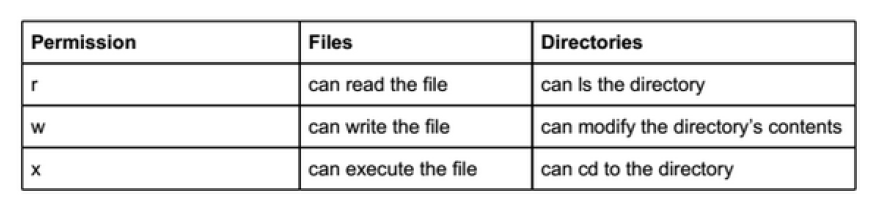 Table showing rwx permissions and how they apply to files versus directories