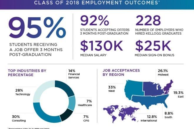 kellogg-graduate-employment