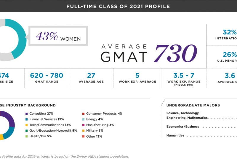 kellogg-2021-class-profile