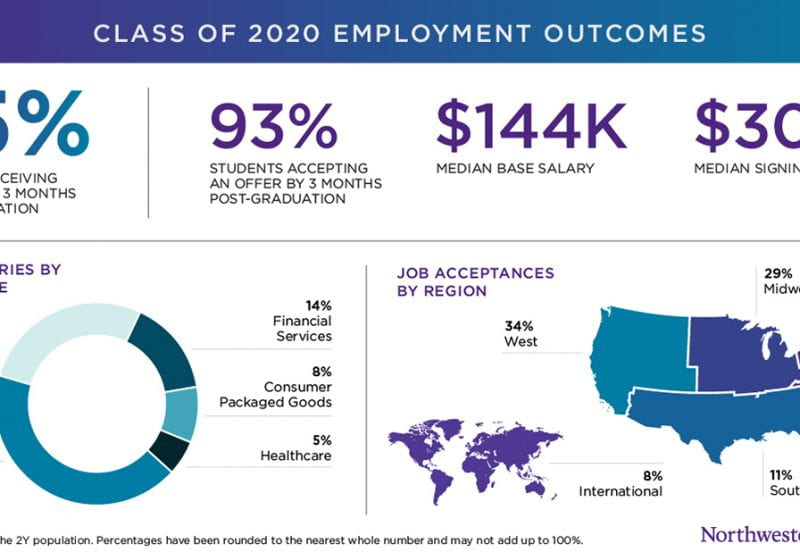 The employment outcomes for the 2Y MBA Class of 2020 at the Kellogg School of Management.