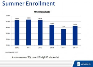 2015 Summer Enrollment