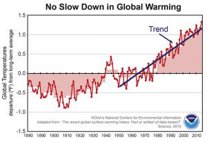 150605_sci_climatechangemisinfo_chart_noslow-png-crop-original-original