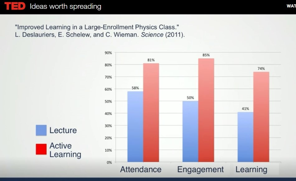 Active Learning v. Lecture Chart from Ted Talk