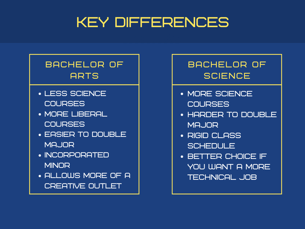 BA versus BS in Computer Science: Which should you choose?