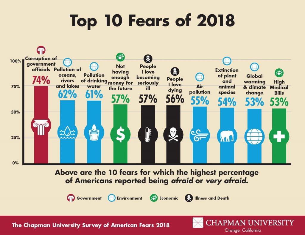 top 10 fears