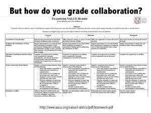 teaching collaboration rubric