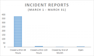 March Incident Reports