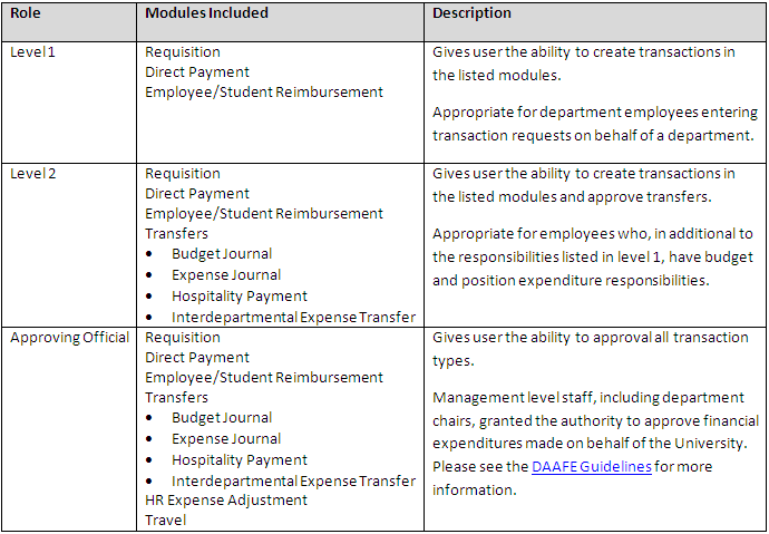 roles table