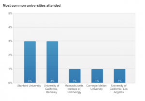 bar graph showing Stanford as top source of Google hires
