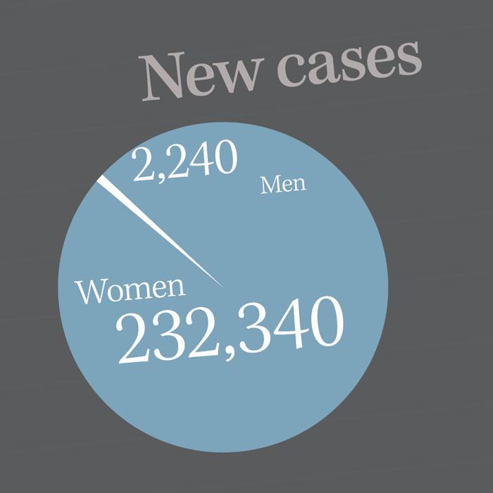 2,240 Men, 232,340 Women