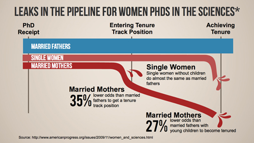 Female phd and marriage