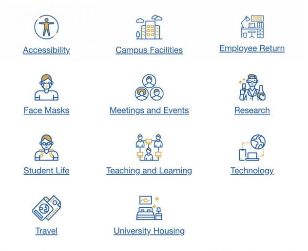 The icons for information that is available in the SJSU Adapt plan.