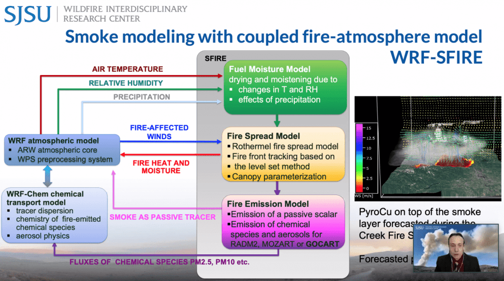 Adam Kochanski, assistant professor of wildfire modeling, shared how WRF-SFIRE now can model smoke behavior based on fire-spread predictions.