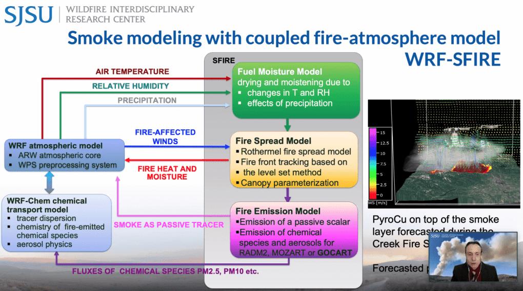 Adam Kochanski, assistant professor of wildfire modeling, shared how WRF-SFIRE now can model smoke behavior based on fire-spread predictions.