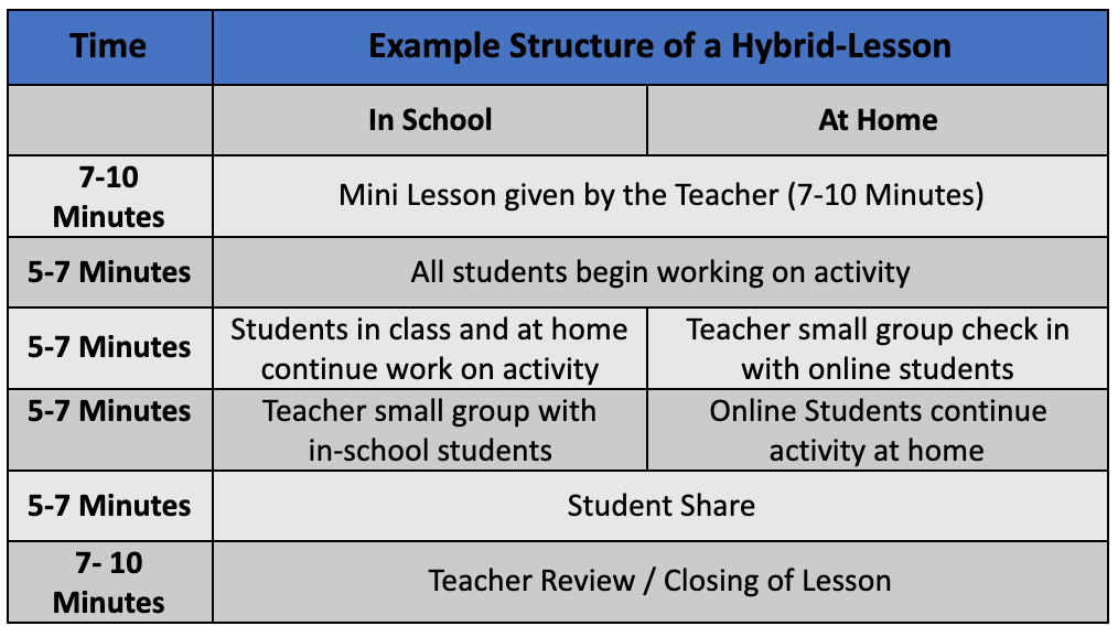Sample Class for Hybrid Learning