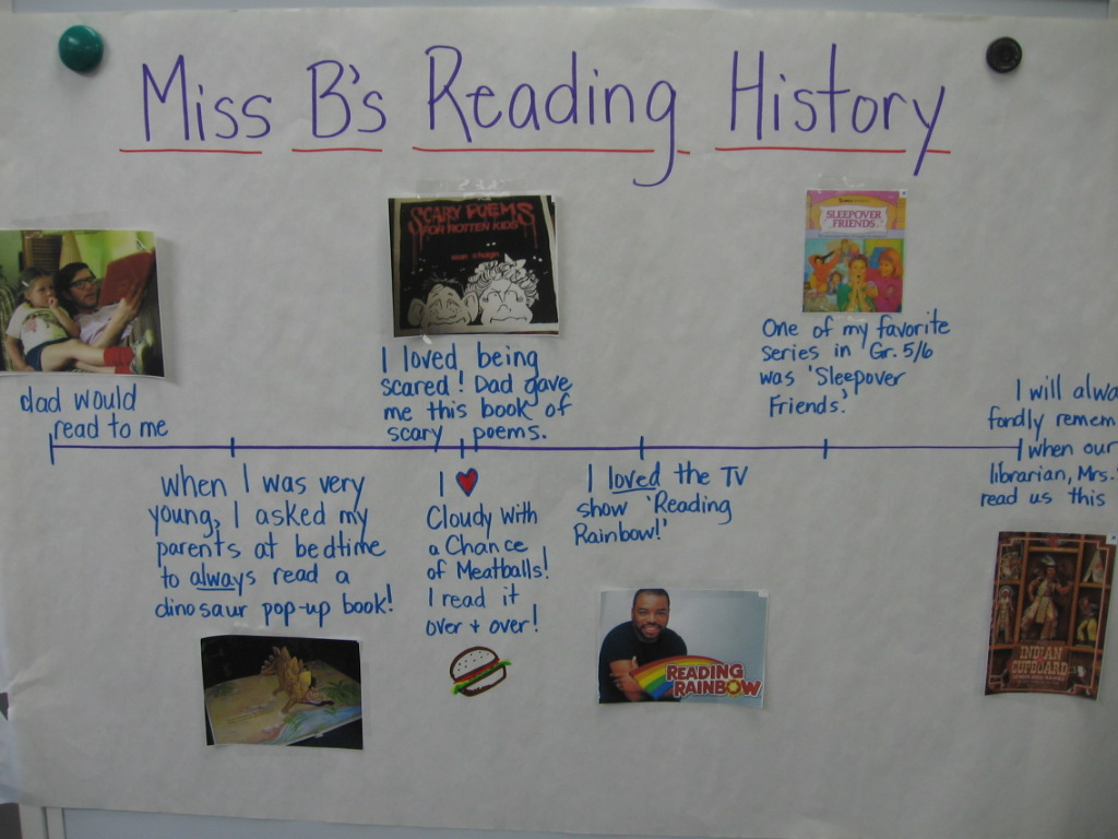 my reading timeline History of reading, berkshire reading may have existed as early as the roman occupation of britain timeline of reading, berkshire references.