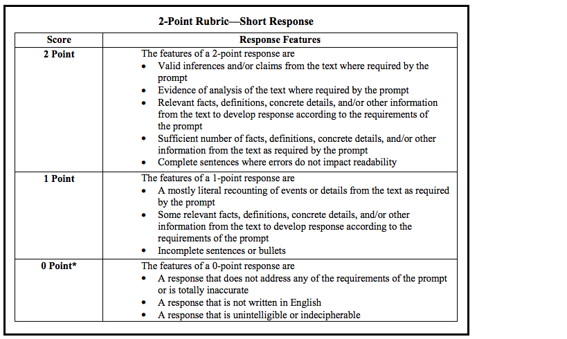 short essay rubric