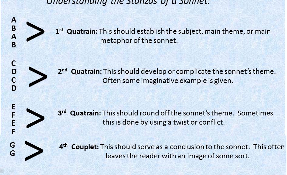 how to write a sonnet rhyme scheme quatrains