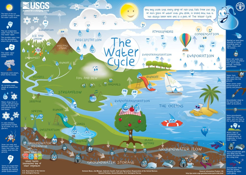 Picture source: water.usgs.gov/edu/watercycle-kids.html
