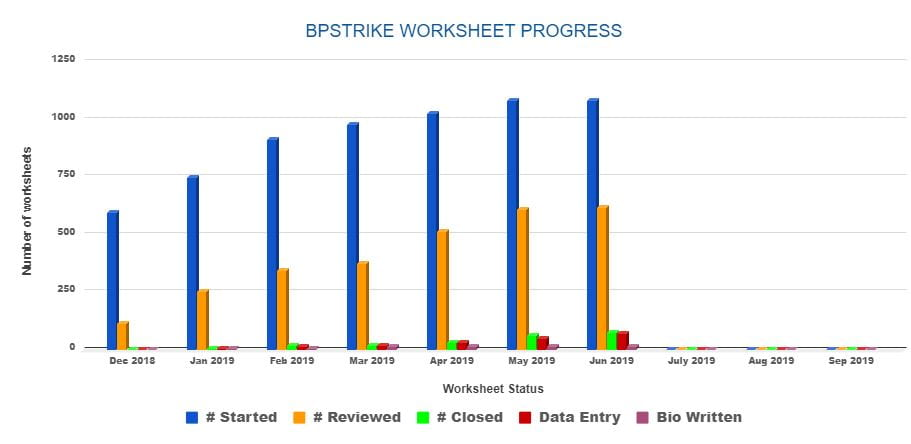Chart showing BP Strike Worksheet Progress.