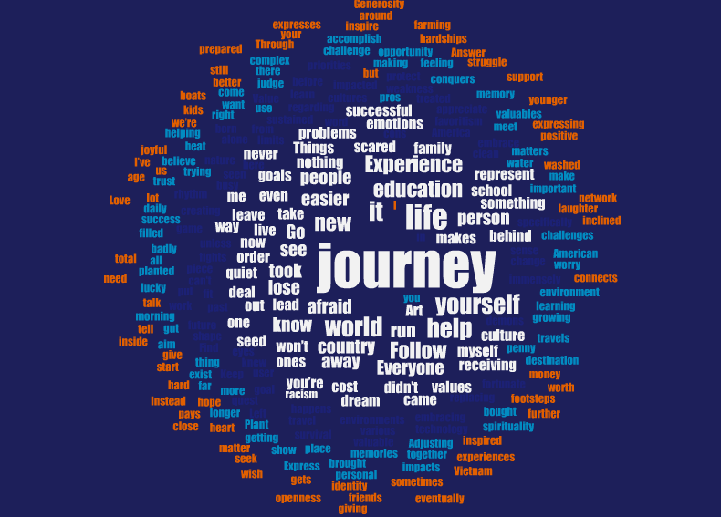 Word cloud of words related to theme of Journey