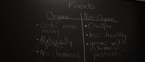 """Under """"foods"""" written on the chalkboard are two lists: Organic and Non-Organic. The organic section has bullet points that say: 1. cost more money 2. Naturally grows 3. No chemical. The Non-Organic list has bullet points that say: 1. Cheaper, 2. less healthy and 3. grows with chemicals , pesticides"""