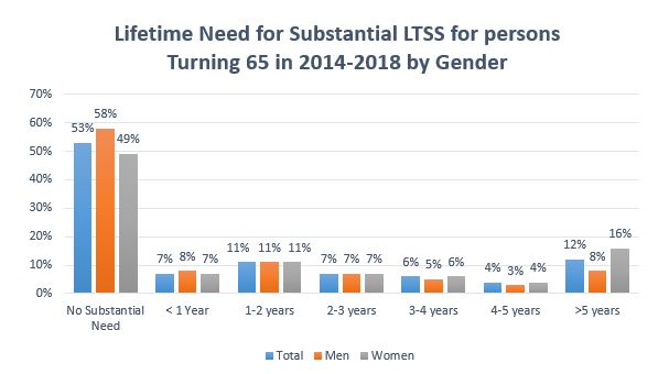 Lifetime needs for Substantial LTSS for Persons Turning 65 in 2014-2018 by Gender