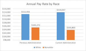 City of Boston Annual Pay Rate by Race