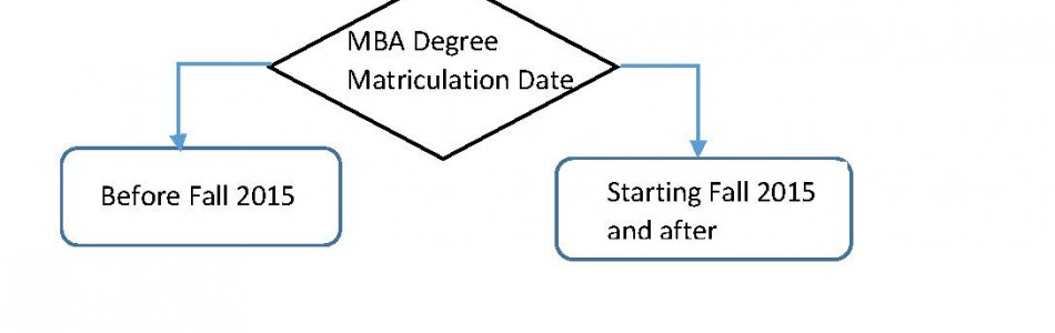 MBA Degree Requirements:  Changes to the degree and what that means for MBA students.