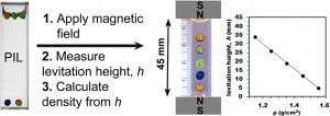 ionic liquids denisty