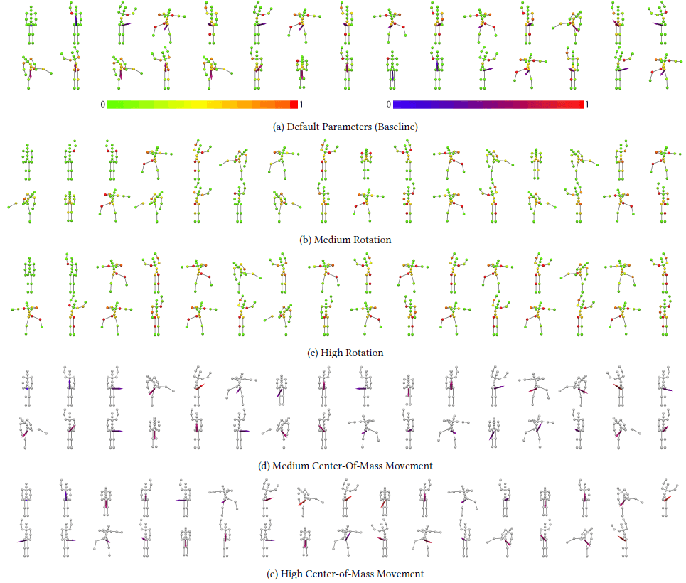 Levels synthesized with different movement goals for Just Exercise. (a) shows the levels synthesized with the default parameters. (b) and (c) show the levels synthesized with a medium and a high joint rotation target respectively. For each pose, the joints' colors correspond to the amount of rotation in transitioning from the previous pose to the current pose. Red corresponds to high rotation. (d) and (e) show the levels synthesized with a medium and high center-of-mass movement target respectively. For each pose, an arrow is shown whose direction and color denote the direction and magnitude of the center-of-mass translation from the previous pose to the current pose. Red corresponds to high magnitude