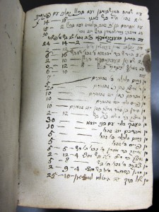 List of members and their donation to the synagogue
