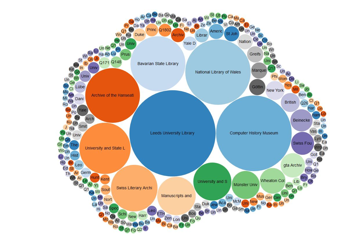 This bubble chart is a visualization of the number of archival materials held by each institution. The CHM is now represented by the second largest bubble!