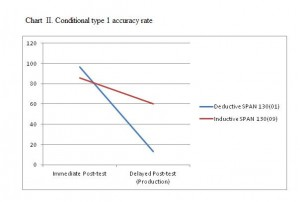 Chart II - Conditional type 1 accuracy rate