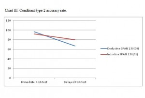 Chart II - Conditional type 2 accuracy rate