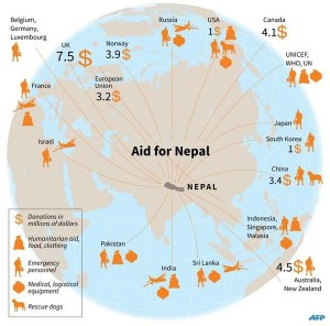 Aid for Nepal