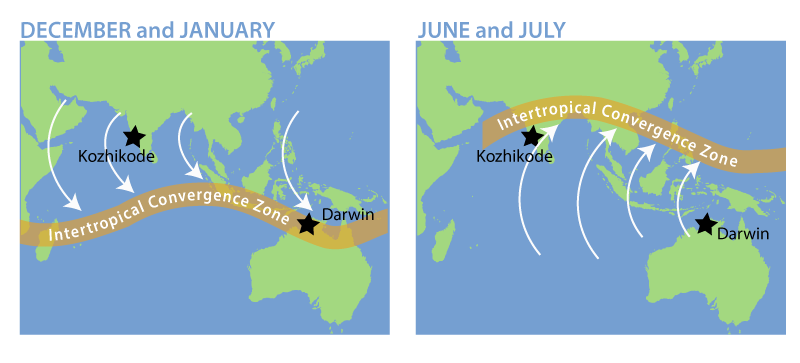 As the Intertropical Convergence Zone (ITCZ) changes location through the year, the winds, rains, and the location of wet monsoon weather changes, too. In this example from Asia and Australia, the ITCZ moves from the Southern Hemisphere (left map) to the Northern Hemisphere (right map). (Images: UCAR)