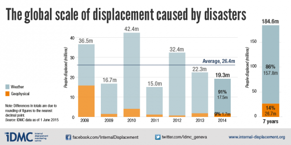 ResizedImage600300-201507-global-scale-of-displacement-caused-by-disasters