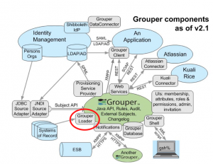 GrouperLoaderArchitectureDiagram