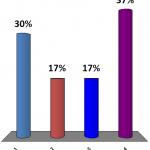 002-ResponeCount-Percent