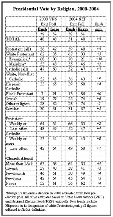 Presidential Vote by Religion chart