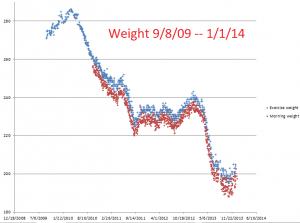 Weight--9-8-09--1-1-14