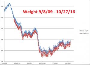 weight-9-8-09-10-27-16