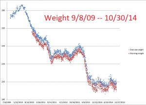 Weight--9-8-09--10-31-14