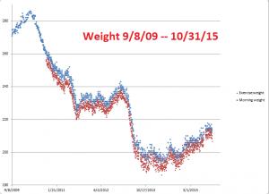 Weight--9-8-09--10-31-15